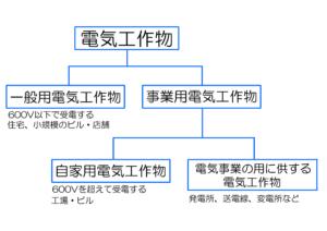 電気工作物体系図