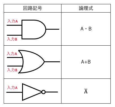 回路 記号 論理 「負論理」の解説(2)